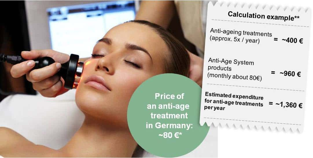 Zeitgard Anti Aging Skin Care is less expensive